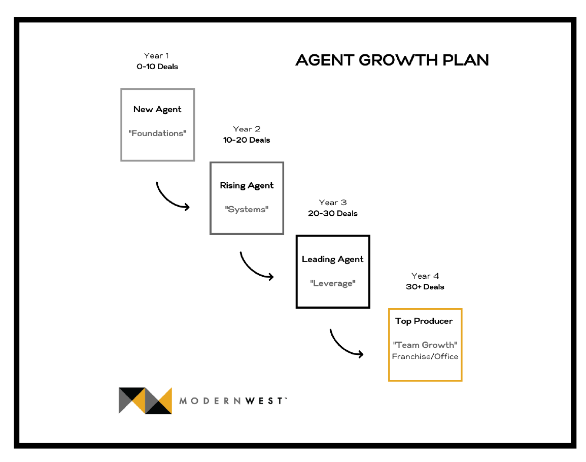 Agent Growth Plan from ModernWest